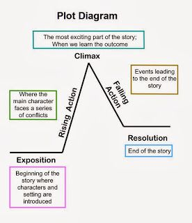 Mrs. Earl's 8th Grade English Language Arts Class: Reviewing the Plot Diagram