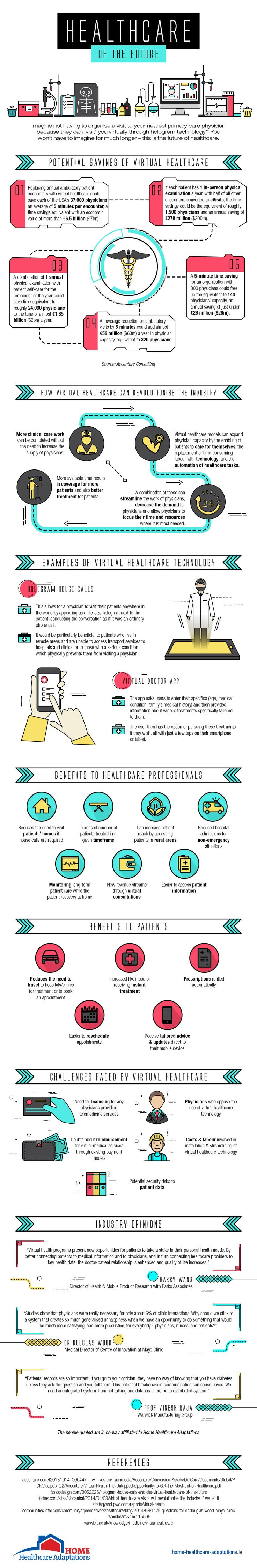 Healthcare of the Future - Infographic
