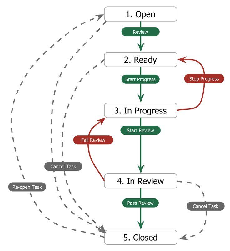 Best Sdlc Workflow Ideas Images On   Software