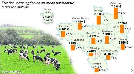 17 meilleures images propos de agriculture en ille et for Chambre agriculture ille et vilaine