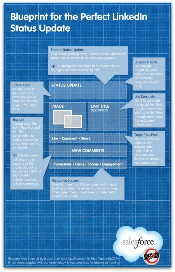 Infographic: The perfect LinkedIn status update