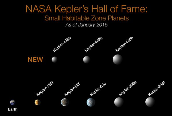Confirmed small exoplanets in habitable zones (Kepler-62e, Kepler-62f, Kepler-186f, Kepler-296e, Kepler-296f, Kepler-438b, Kepler-440b, Kepler-442b).[33]