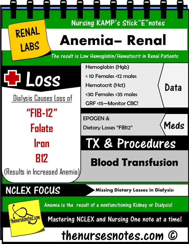 Renal patients with a GFR of less than 15 and if they are on dialysis will have the unfortunate battle with ongoing anemia. Two Main causes: Dialysis Itself and the removal of FIB12 Folate- Iron and B12 all necessary for RBC Production Kidney Disease Decreased production of Erythropoetin Monitor your CBC with these patients! Anemia Renal Conditions Labs Nursing KAMP StickEnotes TAB