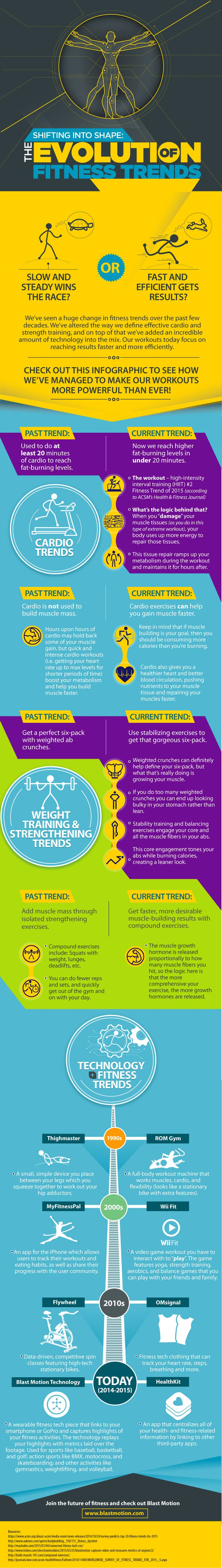 Shifting into Shape: The Evolution of #Fitness Trends - Do you fancy an infographic? There are a lot of them online, but if you want your own please visit http://www.linfografico.com/prezzi/ Online girano molte infografiche, se ne vuoi realizzare una tutta tua visita http://www.linfografico.com/prezzi/