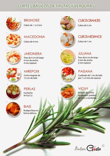 mis cositas con amor: Tipos de corte en frutas y verduras