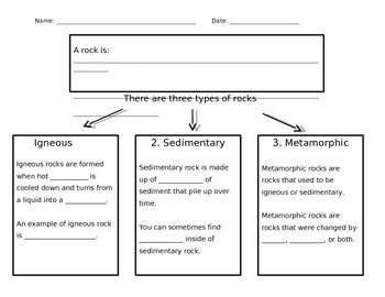 types of rocks graphic organizer differentiated rocks and minerals graphic organizers. Black Bedroom Furniture Sets. Home Design Ideas