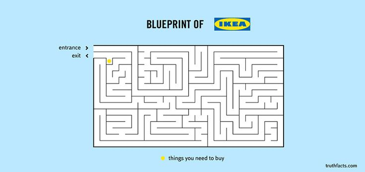 18.) Blueprint of IKEA  :: Don't you dare forget to pick up something at the beginning.     32 Graphs About Everyday Things Are So Hilariously True