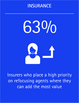 Sixty-three percent of insurers place a high priority on refocusing agents where they can add the most value.