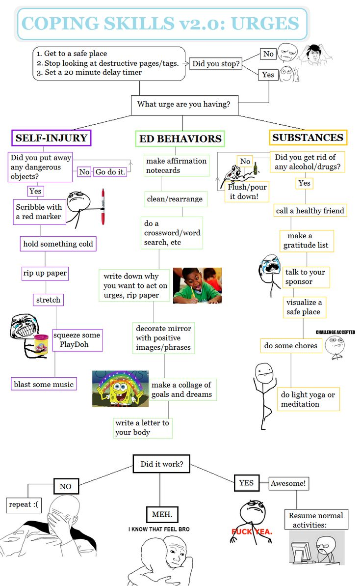 coping skills vs urges