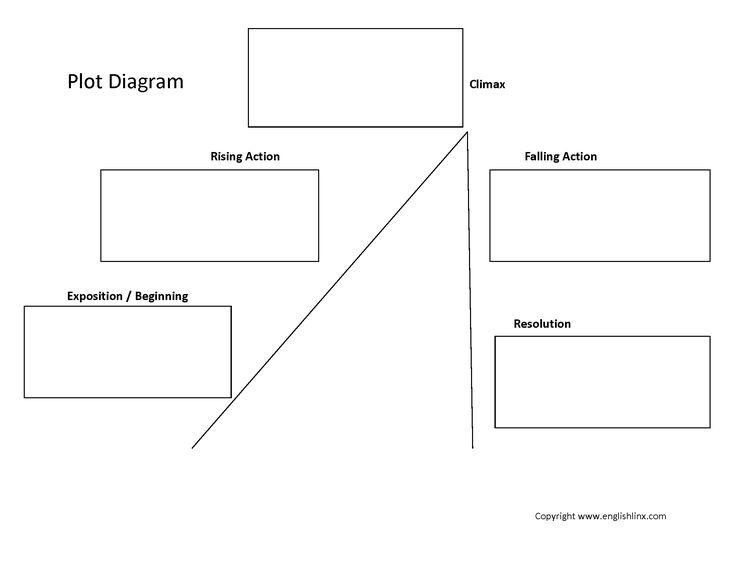 as 25 melhores ideias de plot diagram no pinterest. Black Bedroom Furniture Sets. Home Design Ideas
