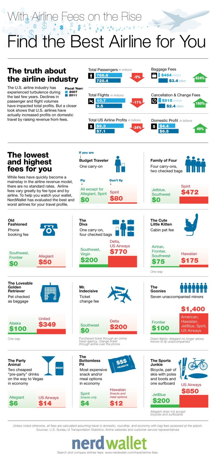Find the Lowest Airline Fees for You via @NW_Travel #infographic