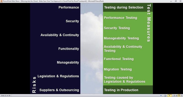 """Moving into the Cloud? Make sure your test approach is cloud proof!"" with Ruud Teunissen"