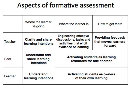 181 best Formative assessment images on Pinterest School, Spanish