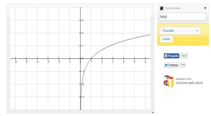 5.3. En la siguiente página se pueden representar funciones. Para comprobar si el estudio de la monotonía realizado es correcto: http://fooplot.com/