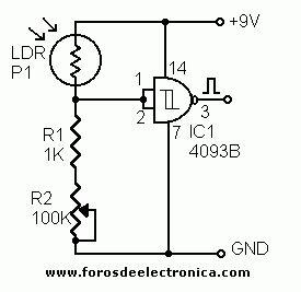 Sensor de paso de objeto para contador - normalmente, la luz ilumina el LDR y su R es muy baja, entonces la entrada del inversor Schmitt-trigger recibe un alto y su salida es baja. Cuando se interpone un objeto entre luz y LDR, la R de esta última aumenta, aplicando un bajo a la entrada del inversor Schmitt-trigger. Como respuesta, la salida del circuito realiza una transición d bajo a alto. Cuando el objeto deja de interrumpir la luz, la R del LDR baja y la salida vuelve a baja (pulso…