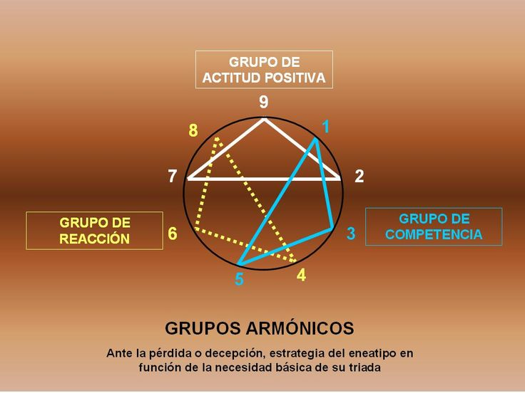 116 best PSI images on Pinterest Disc assessment, Disc personality - best of tabla periodica cuantos grupos tiene