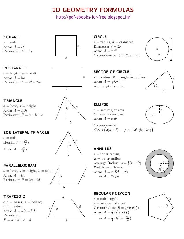 unit circle cheat sheet