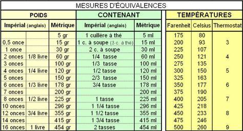 Mesures equivalences