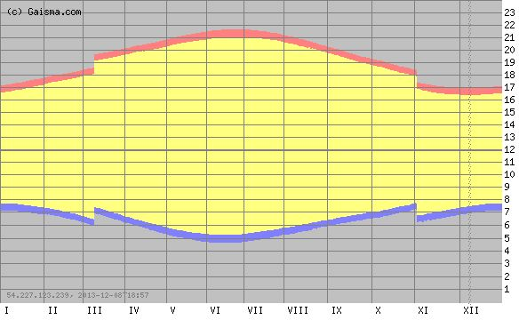 Portland - sunrise, sunset, dawn and dusk times for the whole year in a graph, with day-light-savings time.