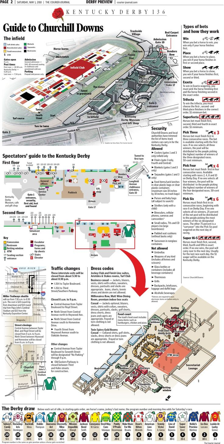 Infographic on the Churchill Downs - not sure what that means yet.
