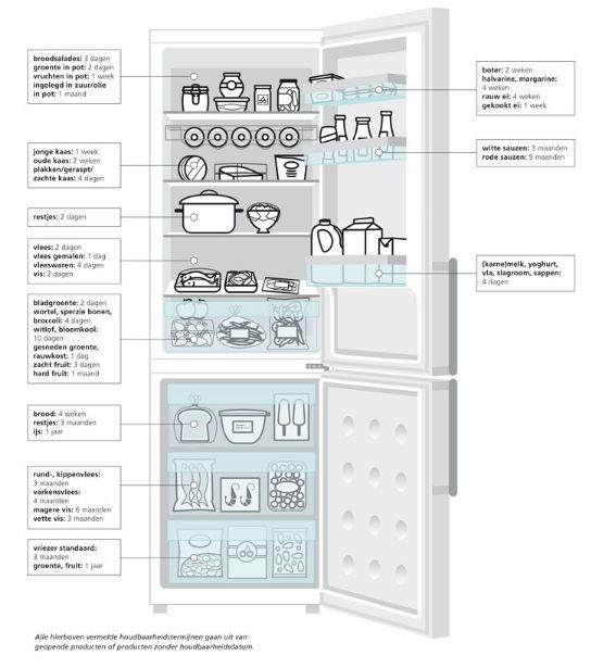 Dat adviseert althans het Britse huishoudinstituut Good Housekeeping. Lees hier waarom en wat je dan wél in de deur kunt bewaren.