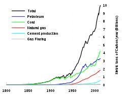 Greenhouse gas - Wikipedia