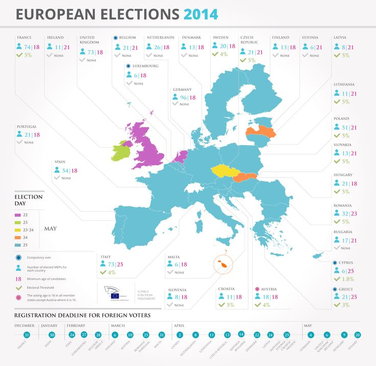 European Elections 2014. Comparison of EU-countries on: - electoral threshold - number of elected MEP's - minimum age candidates  - voting age  - compulsory vote or not