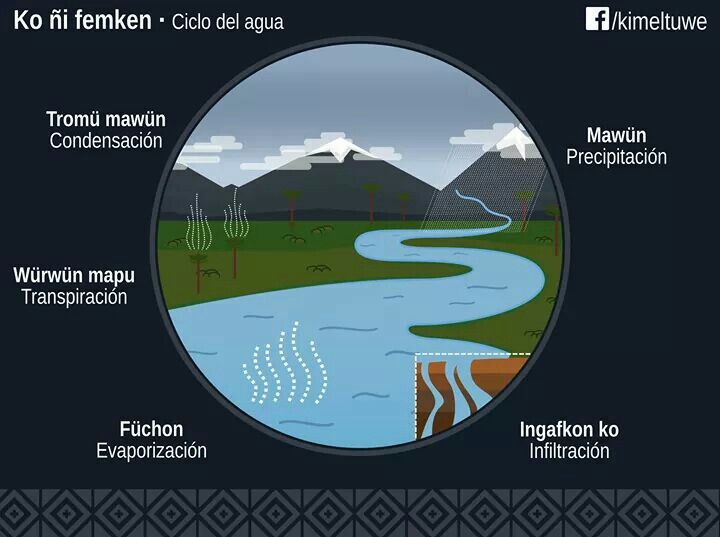 Ciclo del agua - ko ñi femken