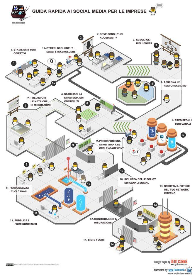 il piano di Social Media Marketing per le aziende (infografica).