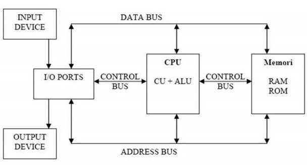 Struktur Dan Fungsi Utama Komputer Dasar Komputer Komputer Logic