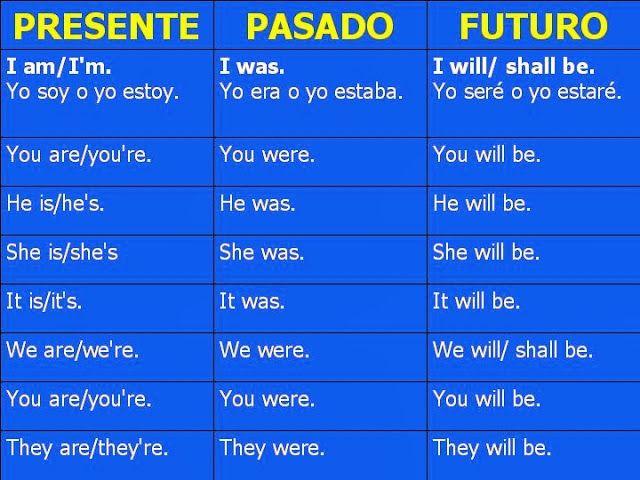 ejercicios verbos presente pasado y futuro pdf