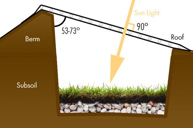 Comment construire un walipini, c'est à dire une serre souterraine qui permet de cultiver durant toute l'année, même s'il fait très froid dehors ? Pour environ 250 euros, vous pouvez construire une serre souterraine, aussi appelées Walipini ou Walipinas, qui vous permettra de jardiner toute l…