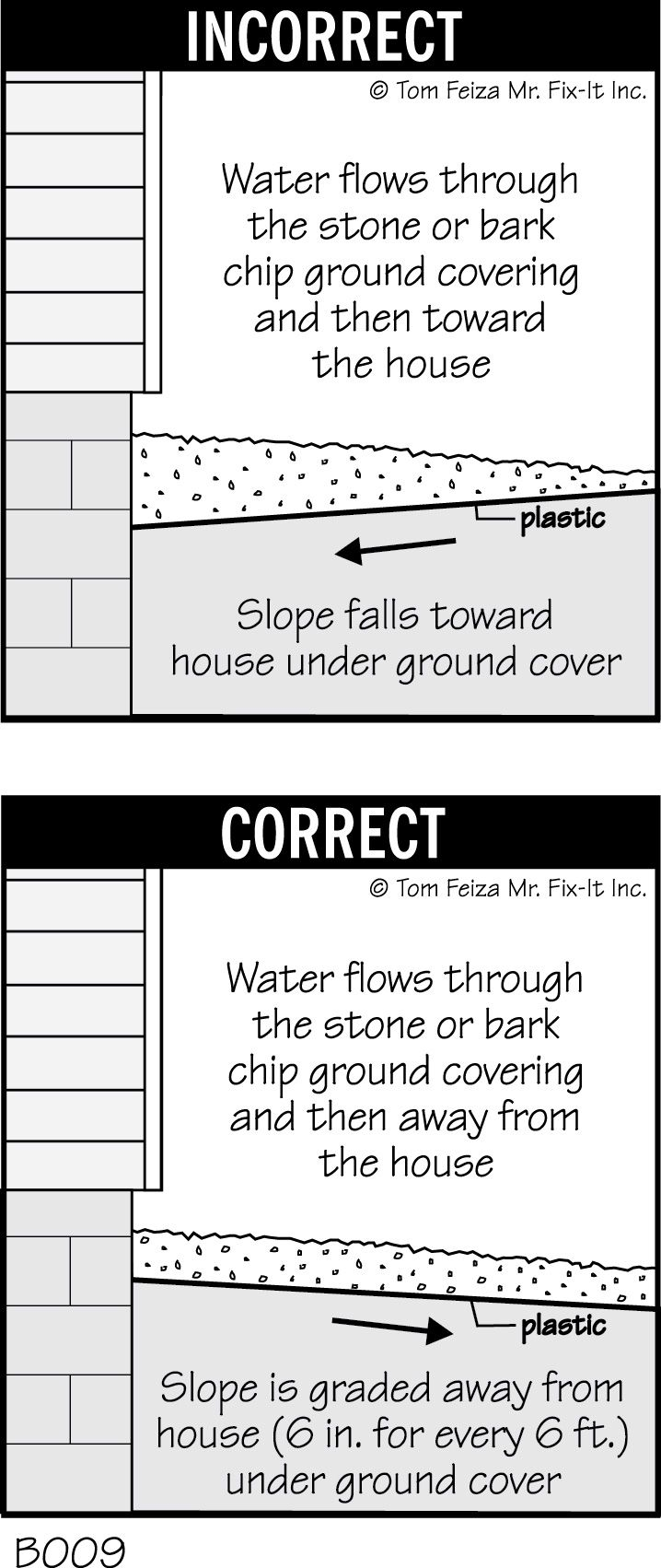 Grading - Foundation Diagrams | Drainage solutions, Yard ...