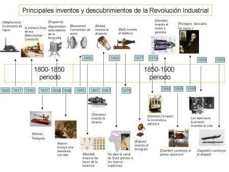 Actividad con la línea del tiempo sobre los inventos de la revolución industrial