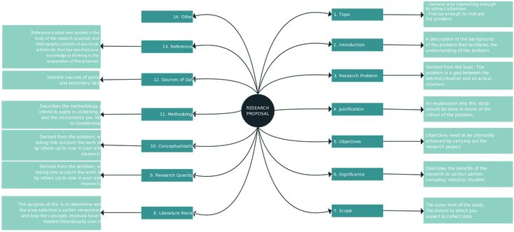A simple mind map template showing the distinct parts of a research proposal