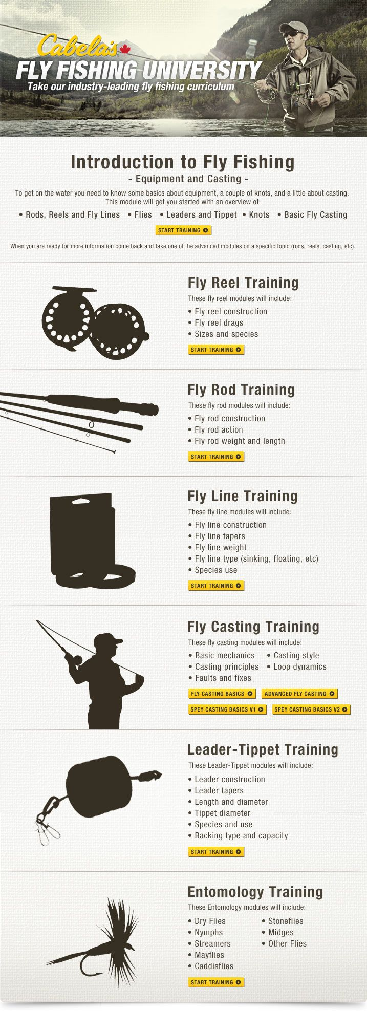 Fly Fishing University | Cabela's Canada