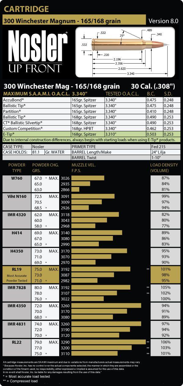 300 Winchester Magnum 165 Grain Load Data