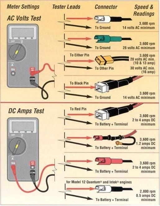 Meter Settings AC/DC