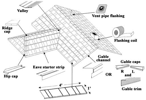 diagram showing the different parts of a roof truss roofing webs