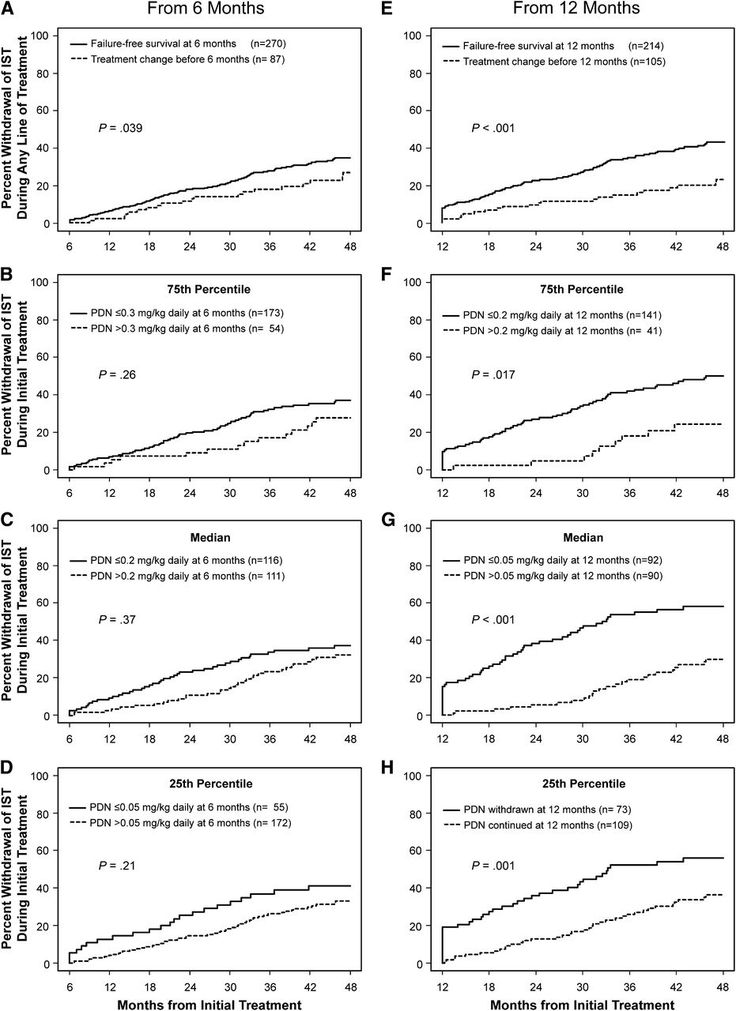 Blood Journal | Failure-free survival after initial systemic treatment of chronic graft-versus-host disease