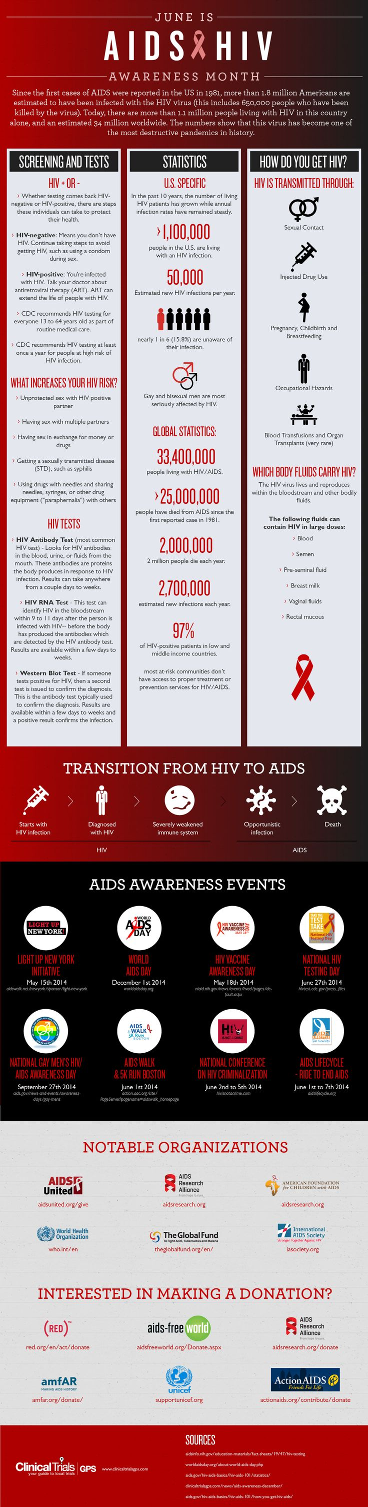 Did you know that June is National HIV/AIDS Awareness Month? This infographic contains some valuable information, including statistics and details about annual awareness events. #aids #hiv