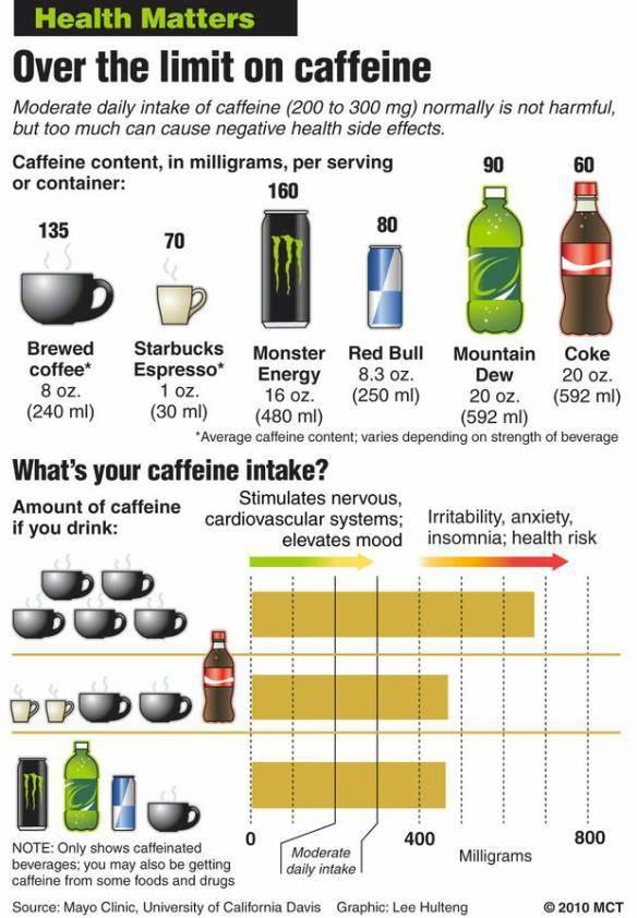 CAFFEINE Caffeine content, Caffeine, Food facts