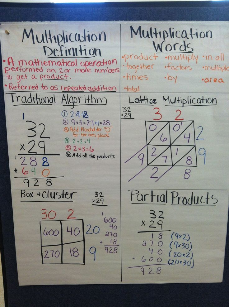 Here's a nice anchor chart on different multiplication strategies.