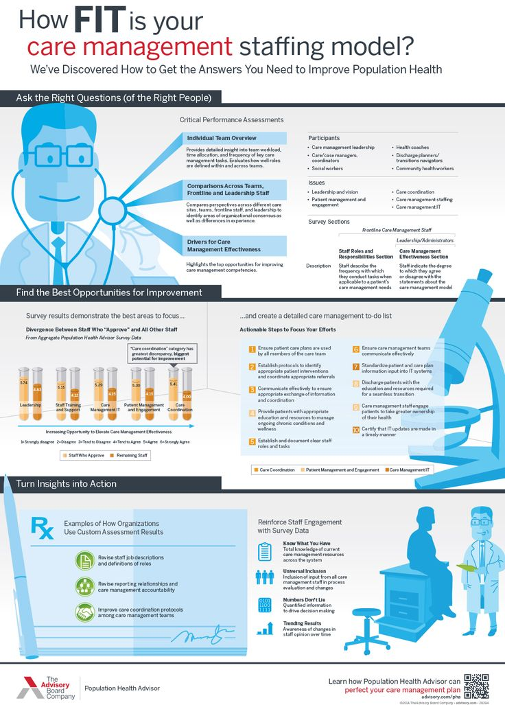 How fit is your care management staffing model