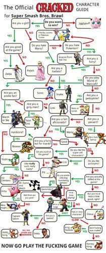 Super Smash Bros brawl character guide. This explains my childhood. Princess Peach. Everytime.