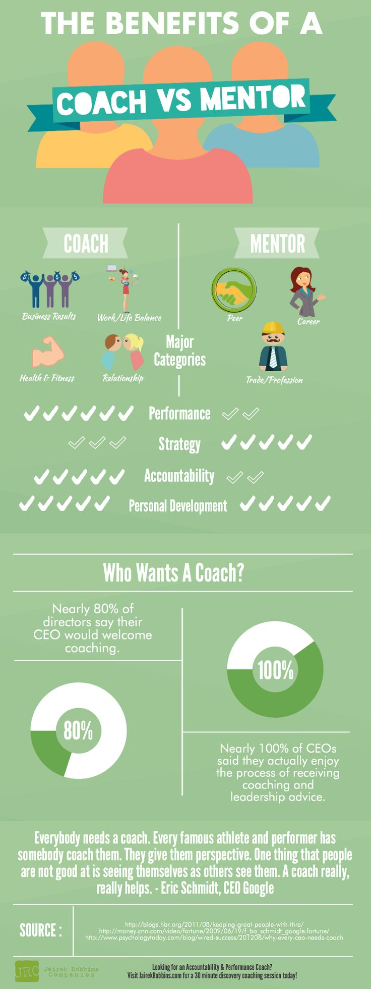 The Benefits Of A Beautiful Balcony Garden: Benefits Of A Coach Vs Mentor. Best Way To Have More