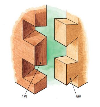 1000 Images About Dovetail Joints Woodworking On