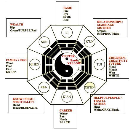 I ching hexagrams quieres aprender feng shui y aplicarlo - Decoracion feng shui ...