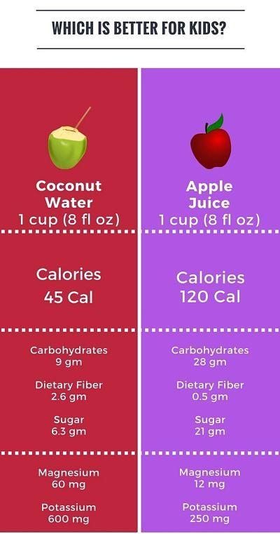 Nutrient Comparison Apple Juice Vs Coconut Water Fruit Nutrition Apple Nutrition Facts Fruit Nutrition Facts