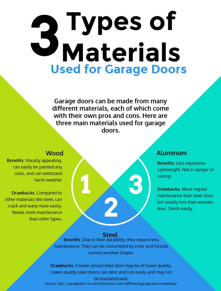 3 Types of Materials used for garage doors infographic